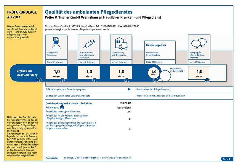 Transparenzbericht 2017